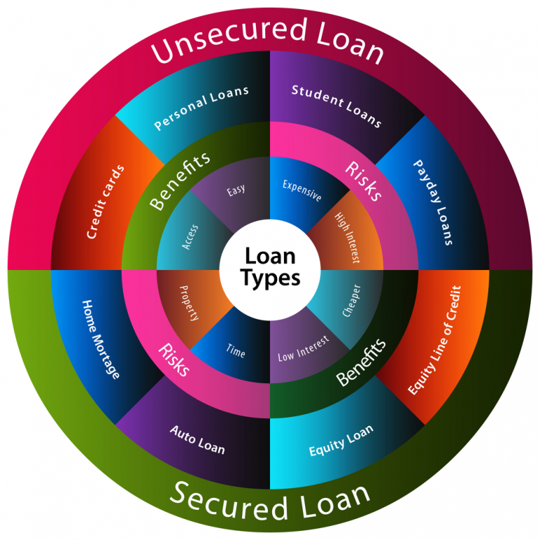 Secured vs. Unsecured Business Loans